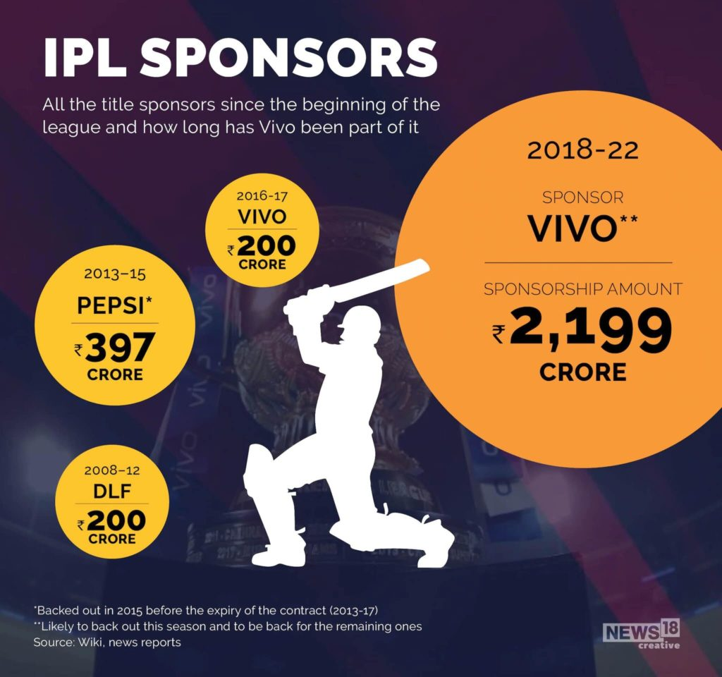 IPL-Sponsors