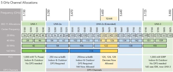 Best 5GHz Channel Allocations